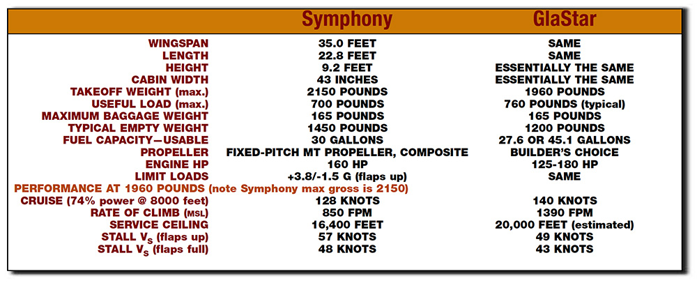glasatar-vs-symphony-comparison