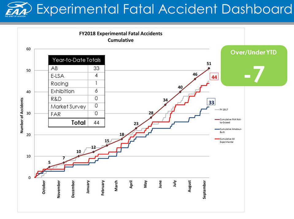 Experimental-Accident-Dashboard-FY2018-thru-September-18-1000