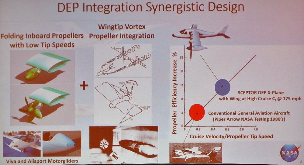 SCEPTOR Design Integration: 1/3 the wing area, five times the efficiency. If this works, it should revolutionize aircraft design.