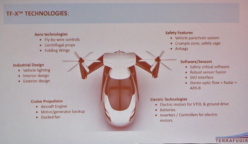 Terrafugia's planned four-seat VTOL speedster would be a personal V22 Osprey.