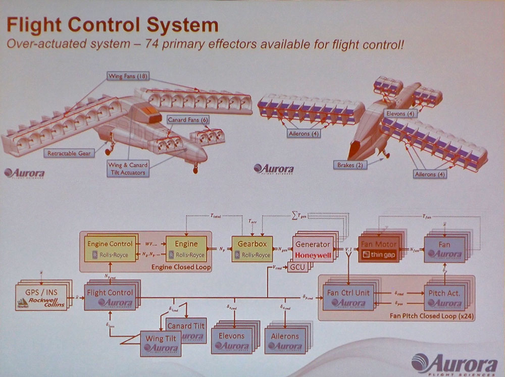 """One jet turbine, three generators, 24 ducted fans and 74 """"effectors"""" to control it all."""