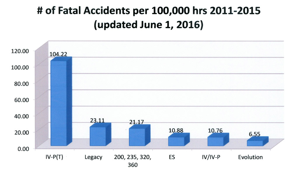 Fatal accident rates by type of Lancair for calendar 2011 through 2015. As points of comparison, the fatal accident for all of general aviation was about 1.6 per 100,000 and for E/AB 5.3 in 2010. Those rates have improved since then. As you can see the accident rate for the Lancair IV-P turbine was astronomical during this period.