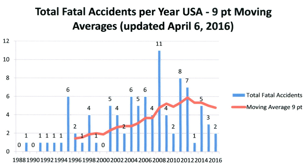 These are total fatal accidents per year (not rates) for all Lancair models combined. 2008 was the peak year for fatal accidents, with a steady decline since then. The accidents for 2016 represent only part of the year.