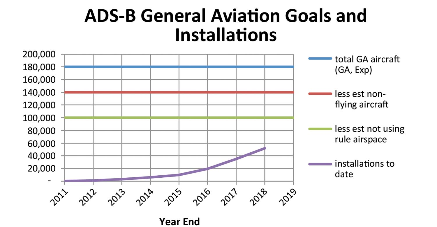"Good ADS-B GA installations with ""goal"" of 100,000."