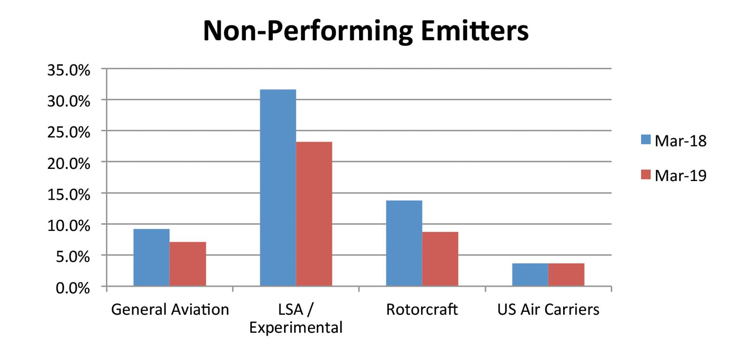 Non Performing Emitters