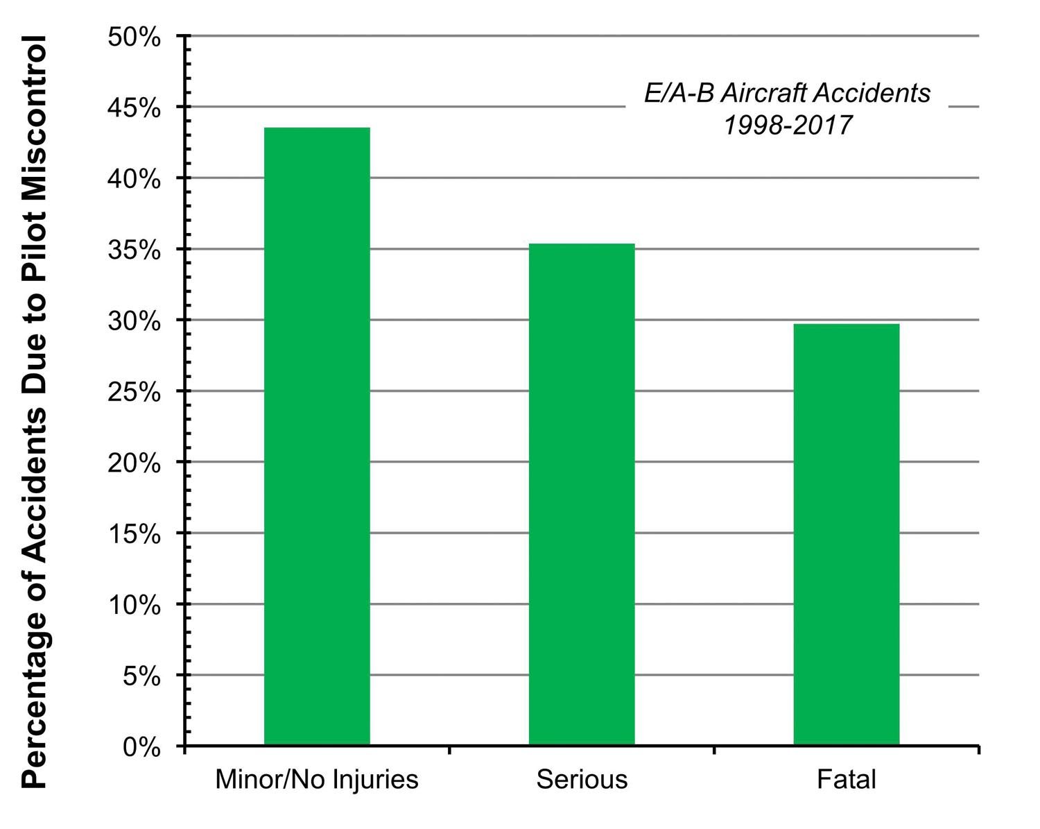Figure 1: Pilot miscontrol rate vs. severity of injuries.