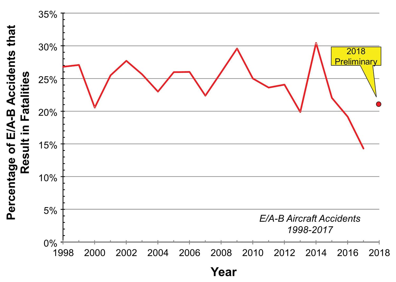 Figure 3: E/A-B aircraft fatality rate.
