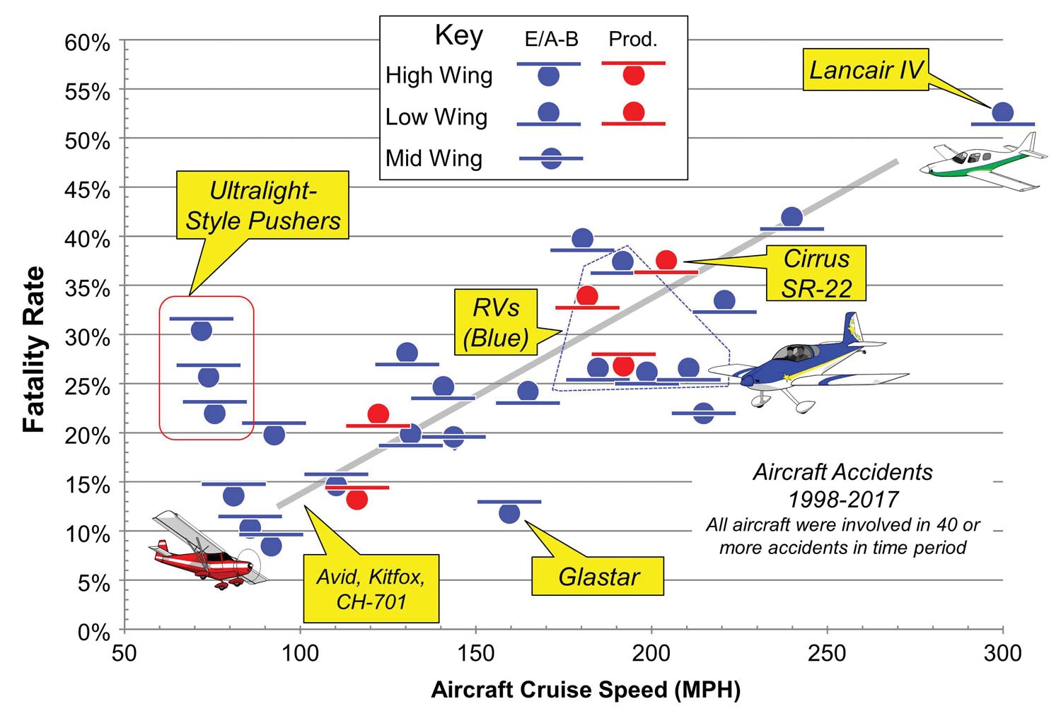 Figure 5: Fatal accident rate vs. cruise speed and wing configuration.