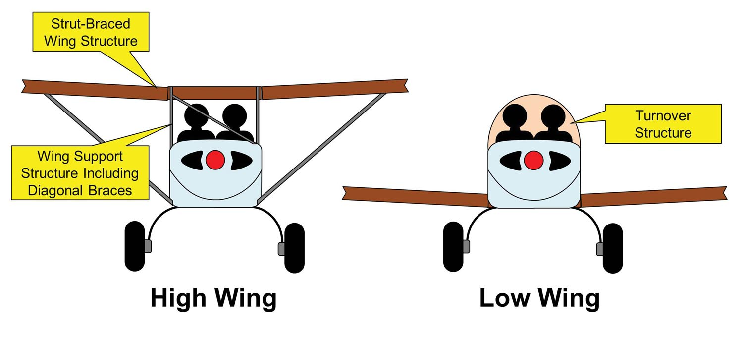 High-wing aircraft have more protective structure around the occupants.